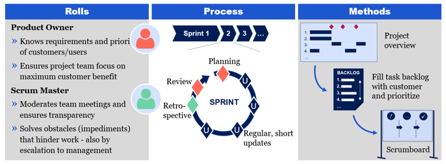 Agil project management with scrum